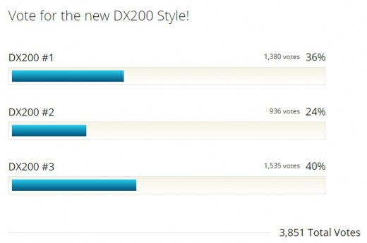 dx200-vote-result