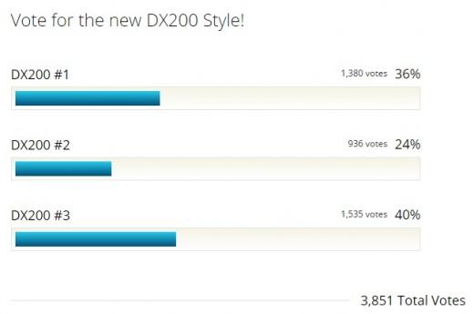 dx200-vote-result
